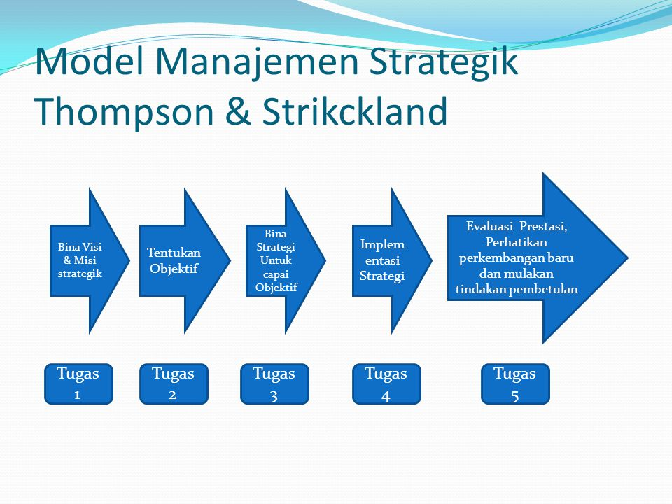 Model Manajemen Strategik Thompson & Strikckland