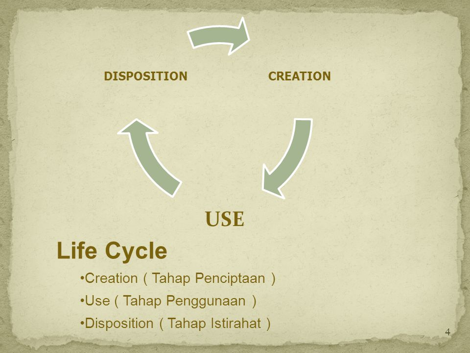 Life Cycle USE Creation ( Tahap Penciptaan ) Use ( Tahap Penggunaan )