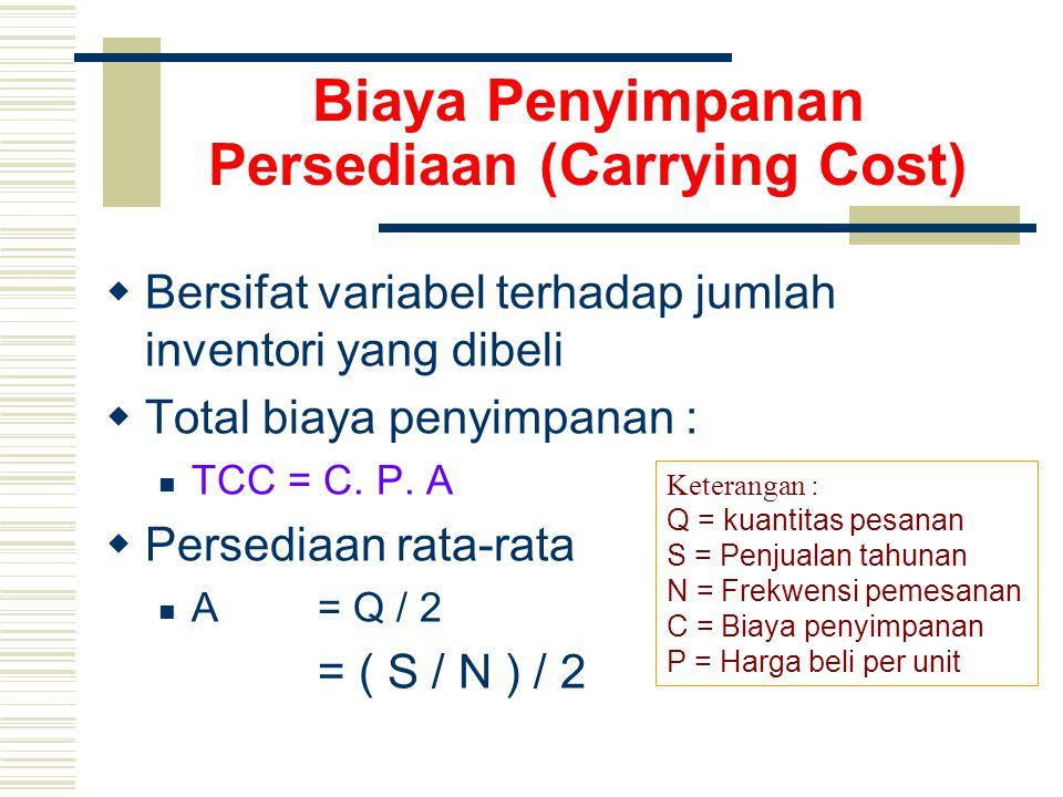 Biaya Penyimpanan Persediaan (Carrying Cost)