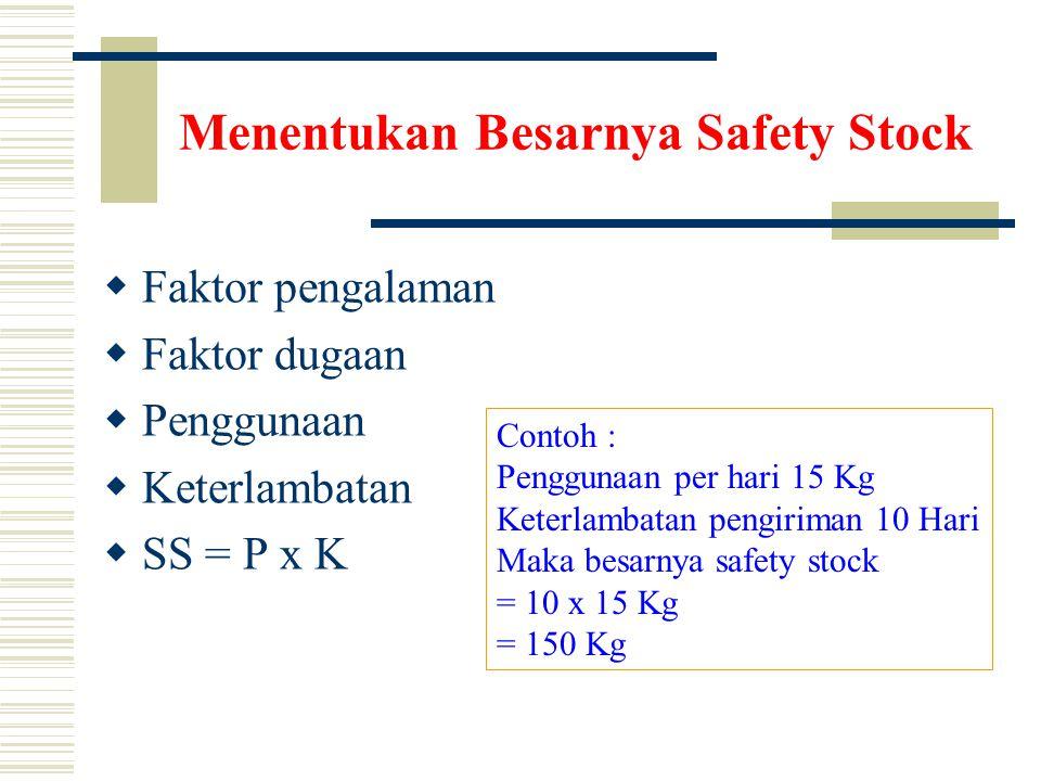 Menentukan Besarnya Safety Stock