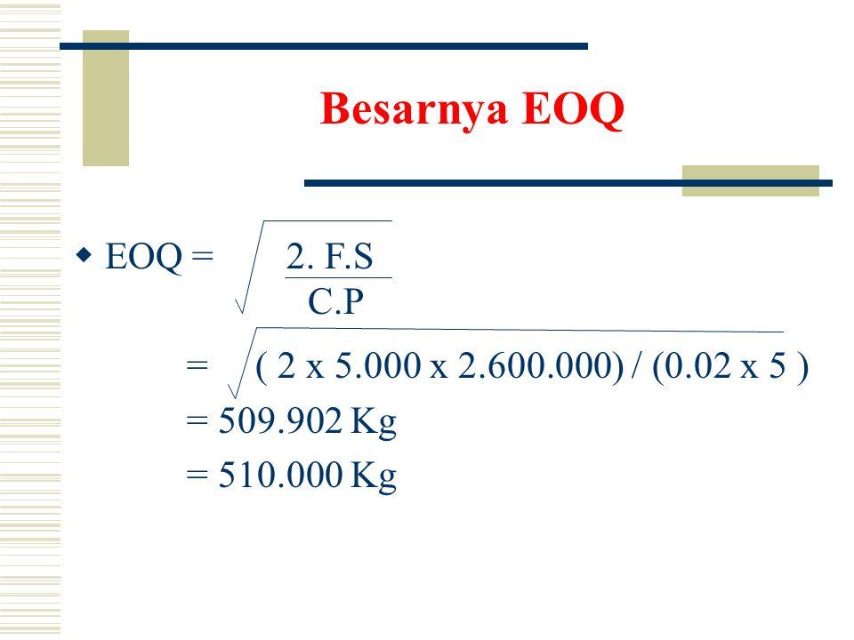 Besarnya EOQ EOQ = C.P = ( 2 x 5.000 x 2.600.000) / (0.02 x 5 )