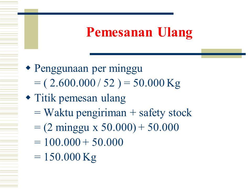 Pemesanan Ulang Penggunaan per minggu = ( 2.600.000 / 52 ) = 50.000 Kg