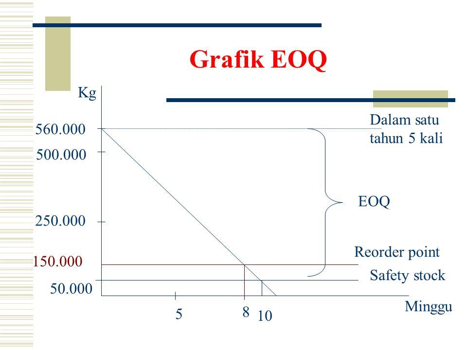 Grafik EOQ Kg Dalam satu 560.000 tahun 5 kali 500.000 EOQ 250.000