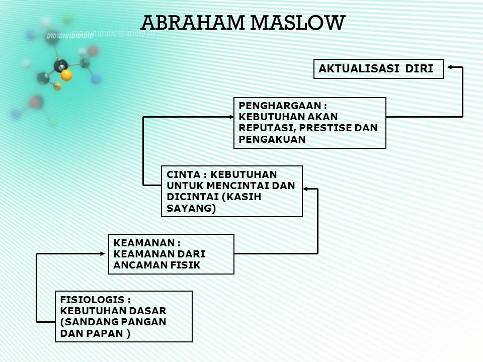 ABRAHAM MASLOW AKTUALISASI DIRI