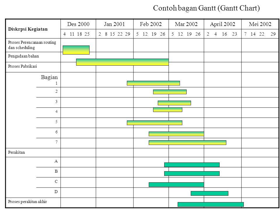 Contoh bagan Gantt (Gantt Chart)