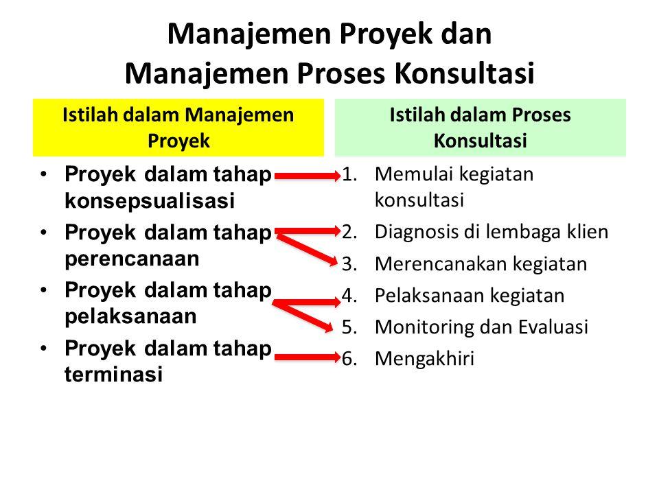 Manajemen Proyek dan Manajemen Proses Konsultasi