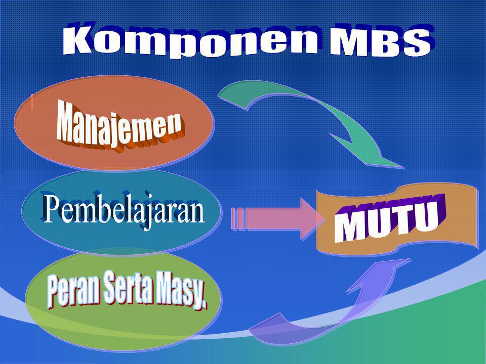Komponen MBS l Manajemen Pembelajaran MUTU Peran Serta Masy.