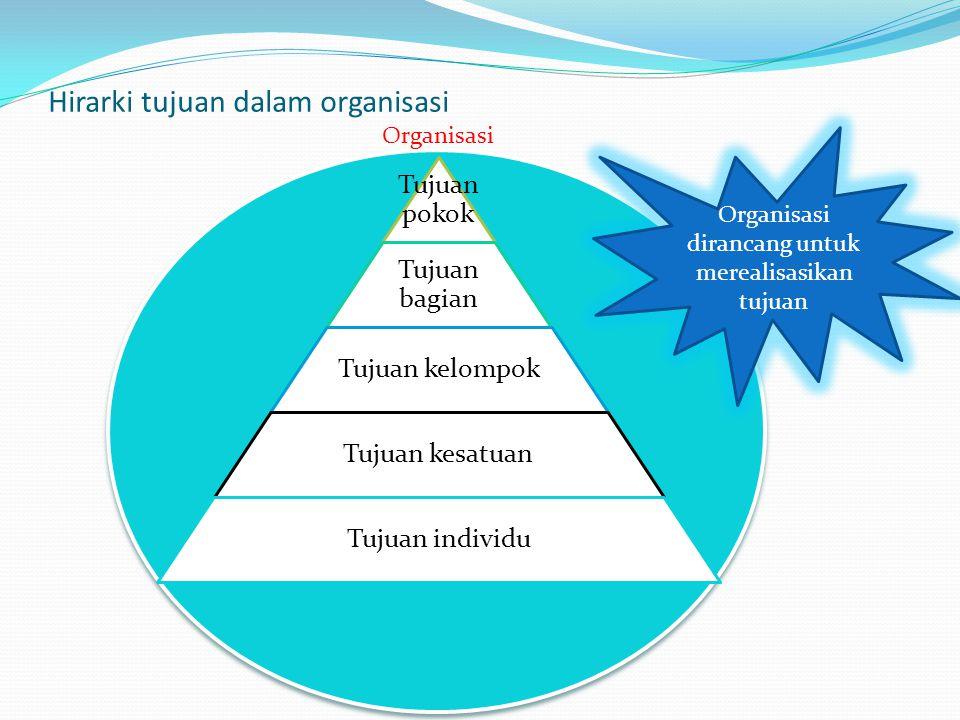 Hirarki tujuan dalam organisasi