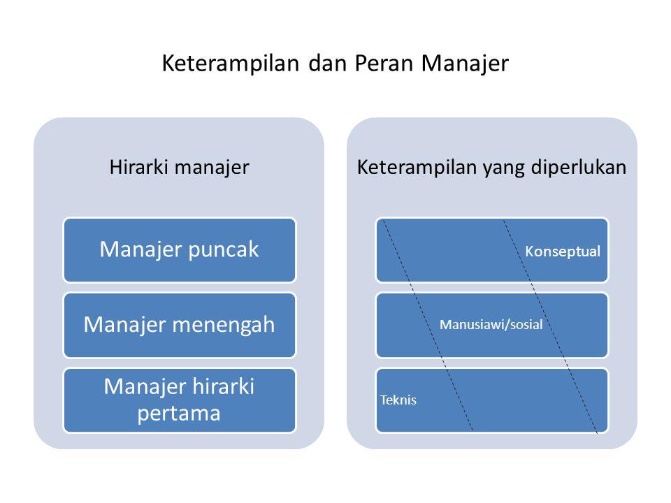 Keterampilan dan Peran Manajer