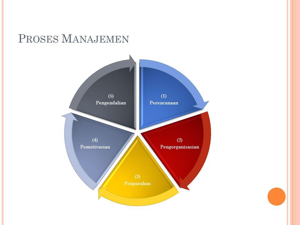 Proses Manajemen Perencanaan (1) Pengorganisasian (2) Pengarahan (3)