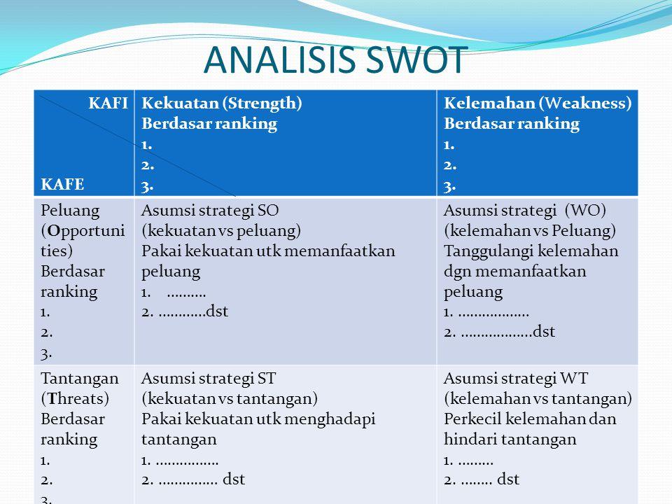 ANALISIS SWOT KAFI KAFE Kekuatan (Strength) Berdasar ranking 1. 2. 3.
