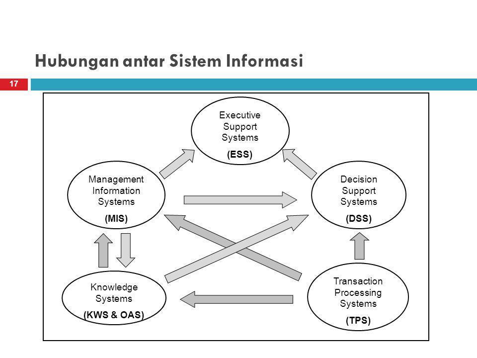 Hubungan antar Sistem Informasi