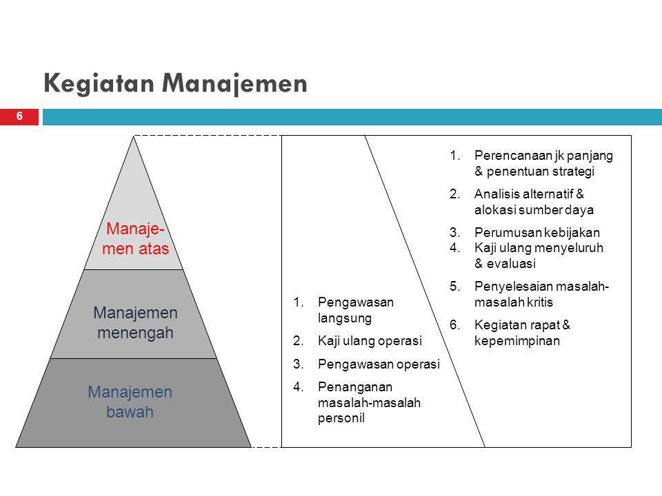 Kegiatan Manajemen Manaje-men atas Manajemen menengah Manajemen bawah