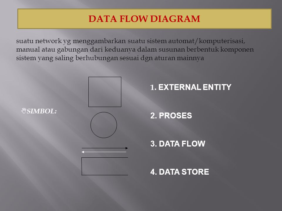DATA FLOW DIAGRAM 1. EXTERNAL ENTITY 2. PROSES 3. DATA FLOW