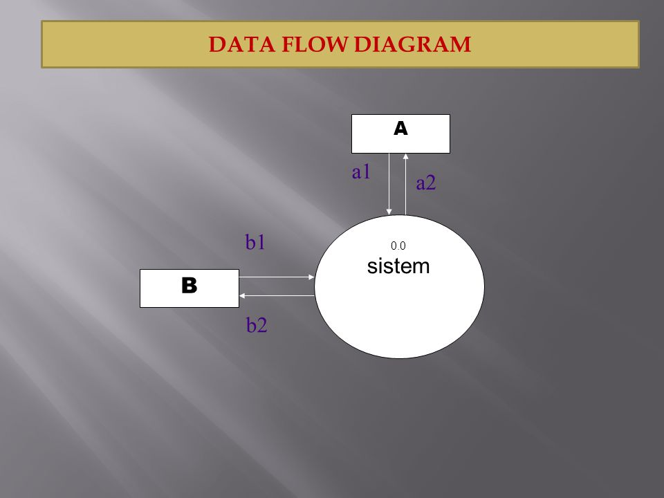 DATA FLOW DIAGRAM 0.0 sistem B A b1 b2 a2 a1