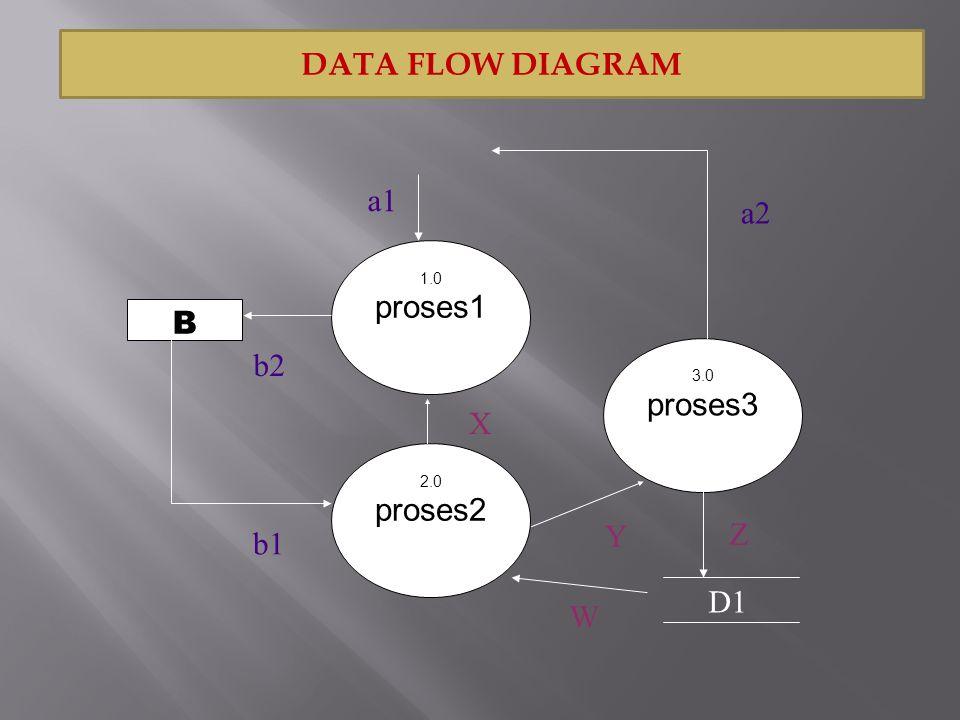 DATA FLOW DIAGRAM a1 a2 proses1 B b2 proses3 X proses2 Y Z b1 D1 W 1.0