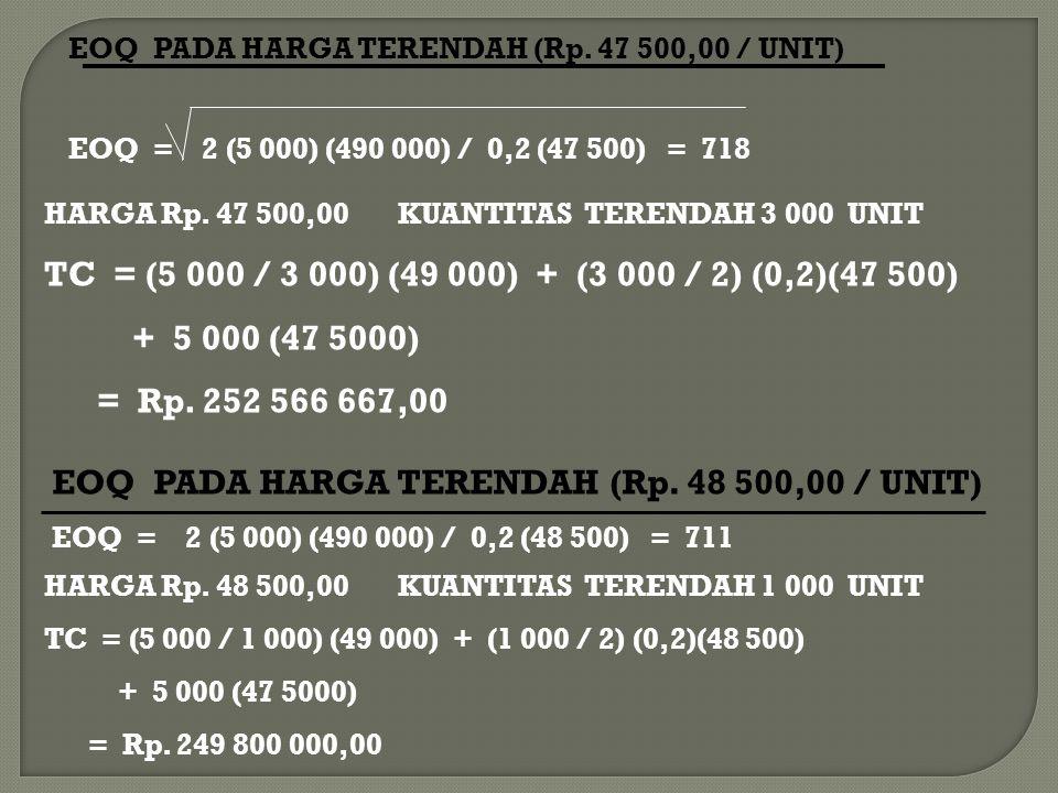 EOQ PADA HARGA TERENDAH (Rp. 48 500,00 / UNIT)