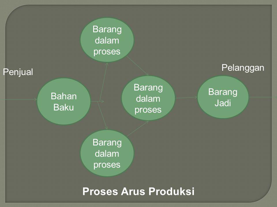 Proses Arus Produksi Barang dalam proses Pelanggan Penjual
