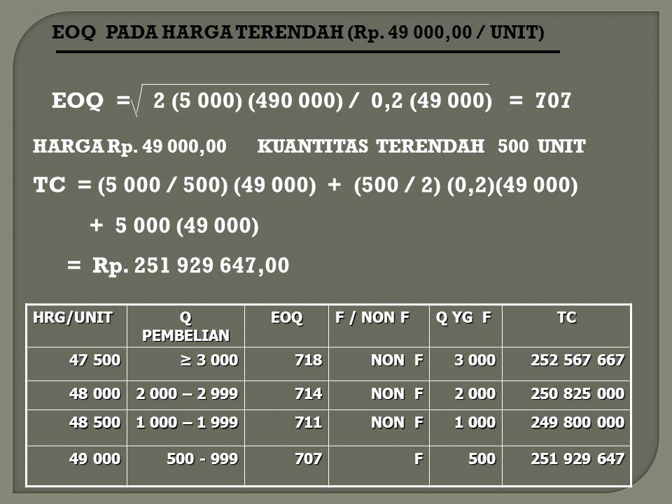 EOQ PADA HARGA TERENDAH (Rp. 49 000,00 / UNIT)