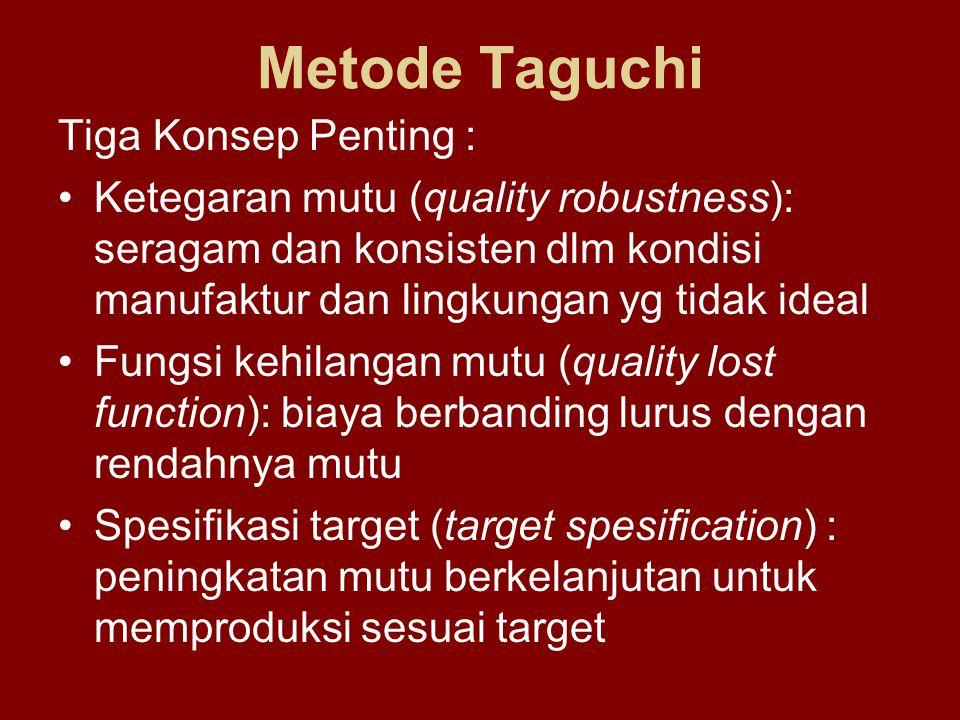Metode Taguchi Tiga Konsep Penting :
