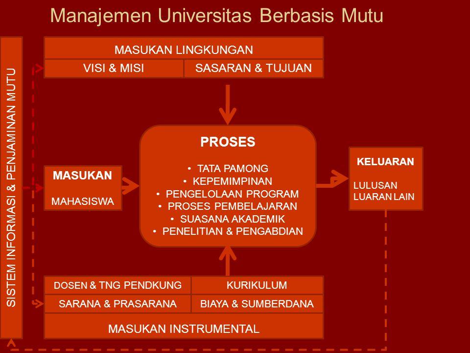Manajemen Universitas Berbasis Mutu