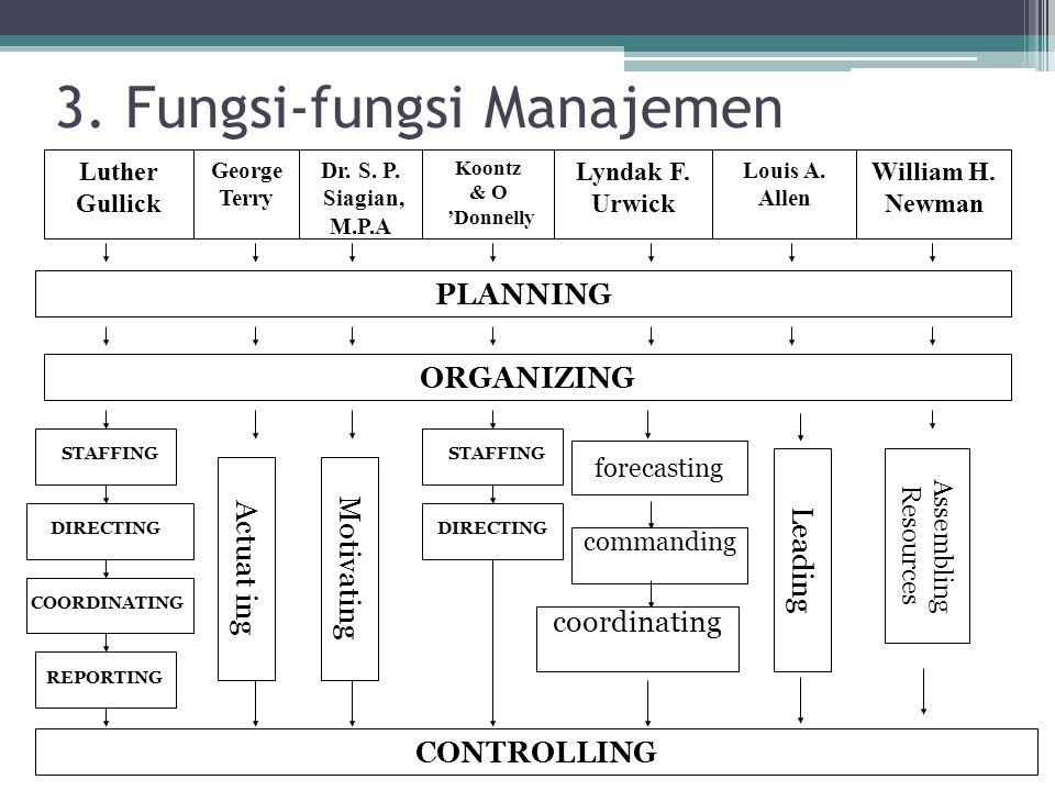 3. Fungsi-fungsi Manajemen