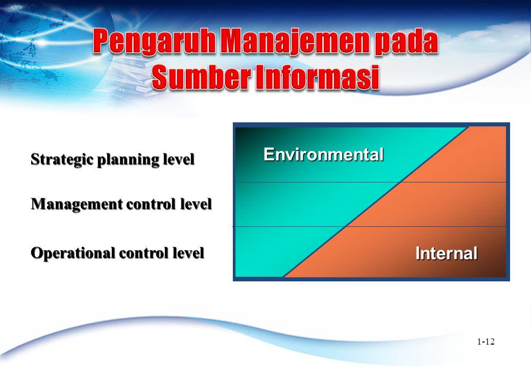 Pengaruh Manajemen pada Sumber Informasi