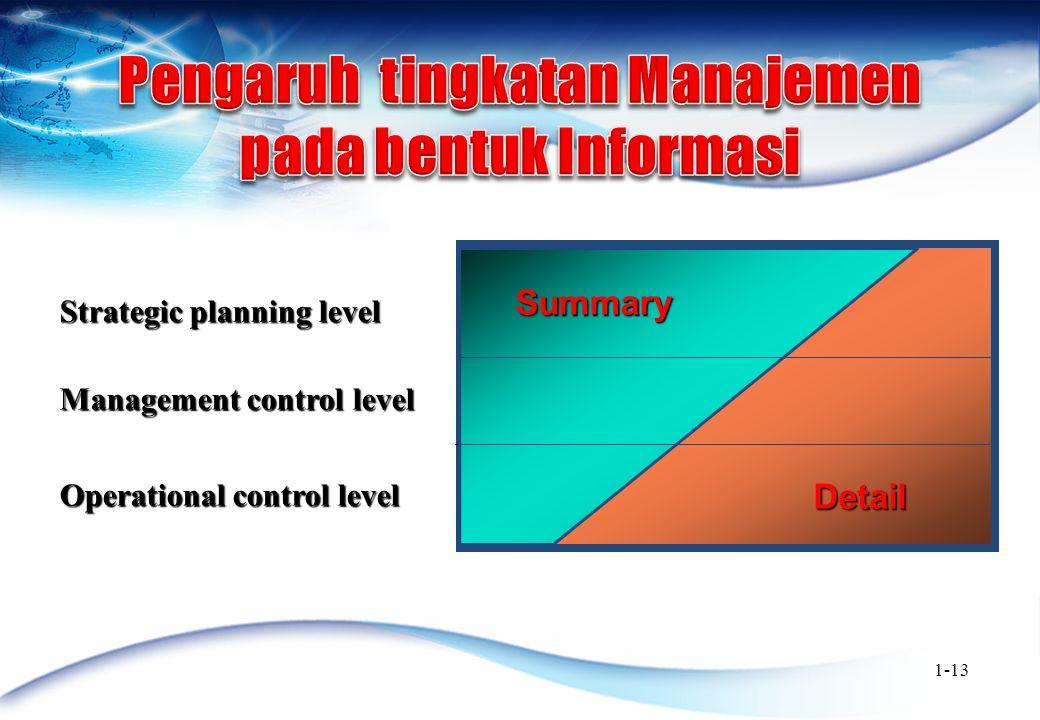 Pengaruh tingkatan Manajemen pada bentuk Informasi