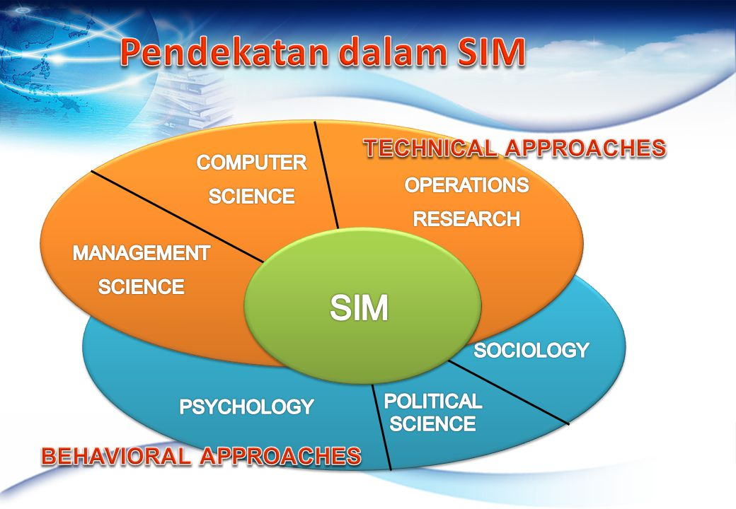 Pendekatan dalam SIM SIM TECHNICAL APPROACHES BEHAVIORAL APPROACHES