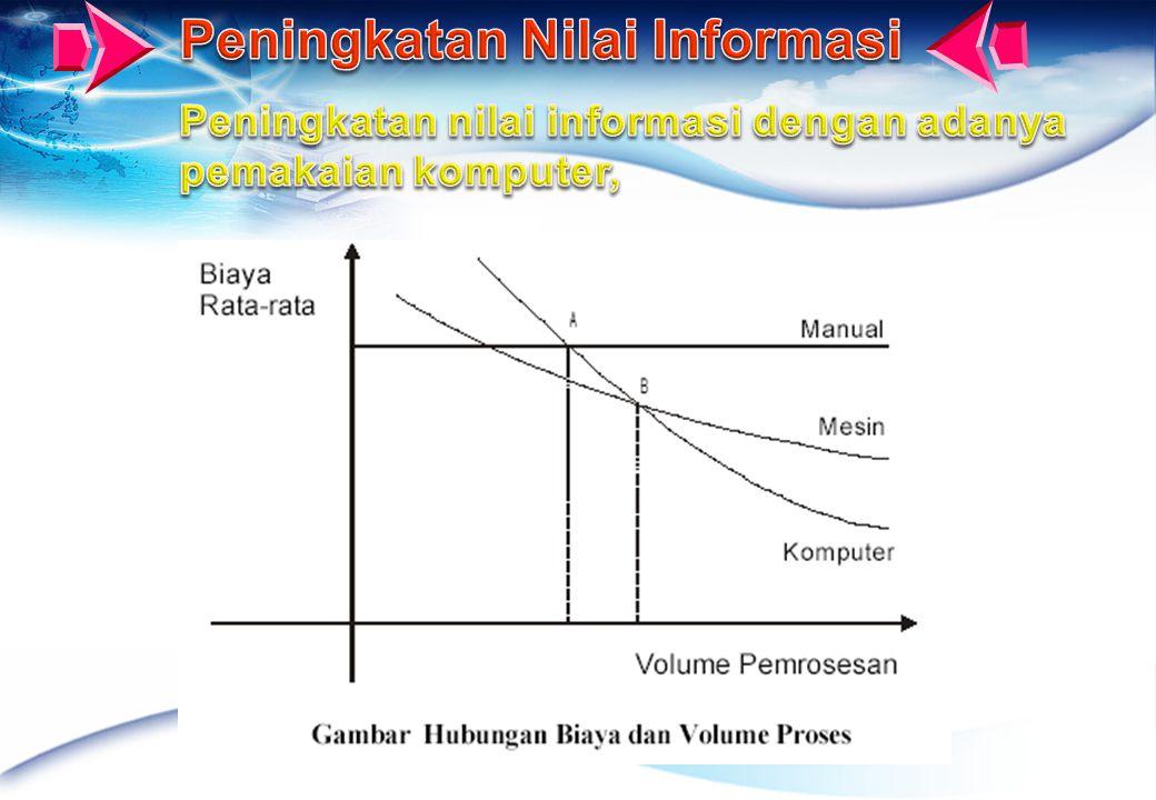 Peningkatan Nilai Informasi