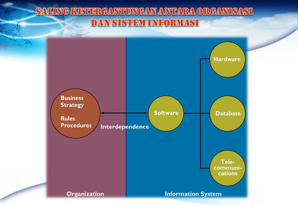 Saling ketergantungan antara Organisasi