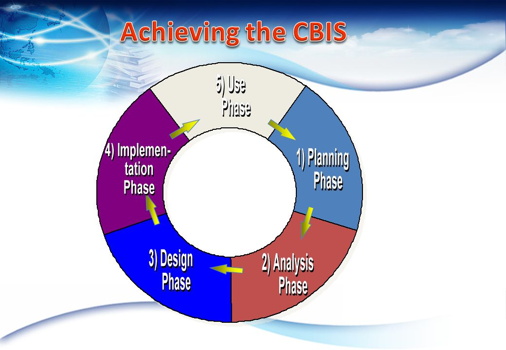 Achieving the CBIS