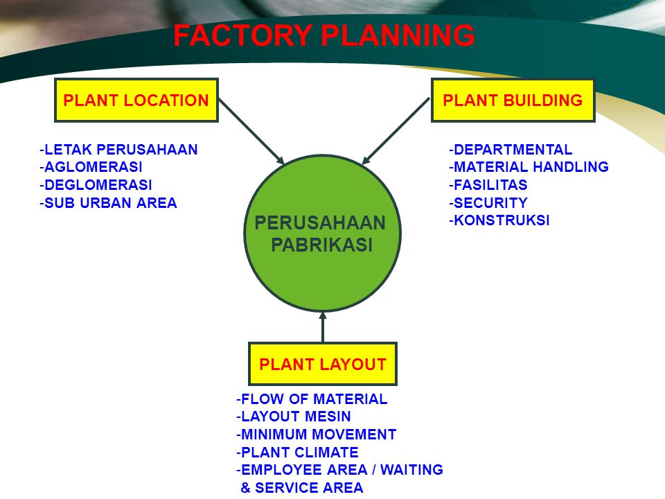 FACTORY PLANNING PERUSAHAAN PABRIKASI PLANT LOCATION PLANT BUILDING
