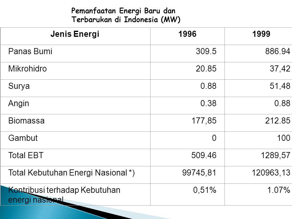 Total Kebutuhan Energi Nasional *) 99745,81 120963,13