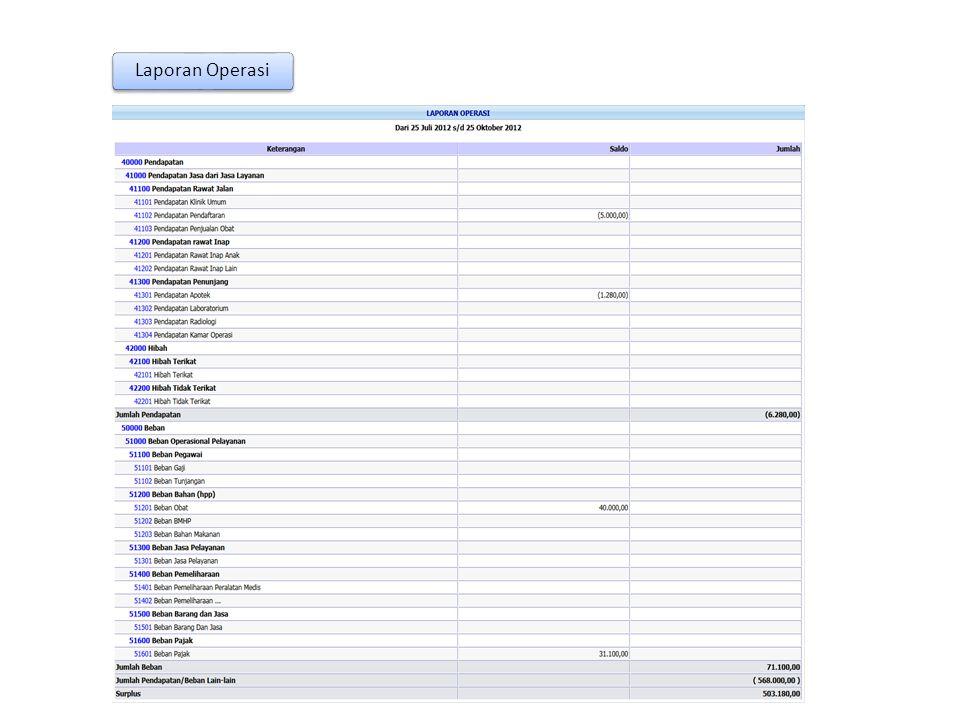 Laporan keuangan yang mengikhtisarkan pendapatan dan biaya selama satu periode