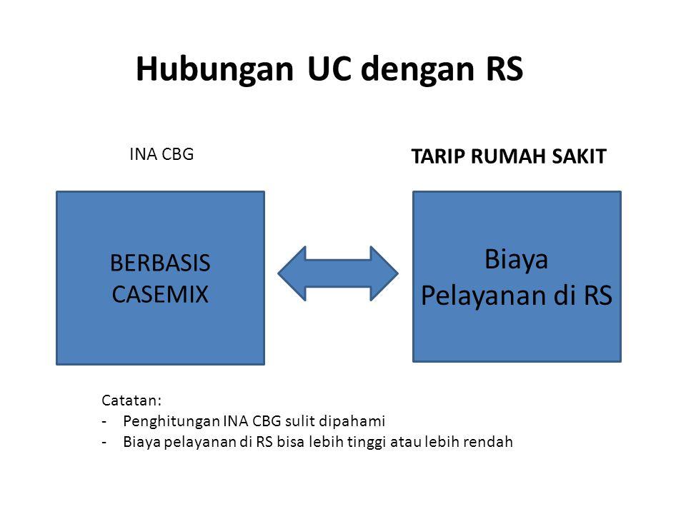 Hubungan UC dengan RS Biaya Pelayanan di RS BERBASIS CASEMIX