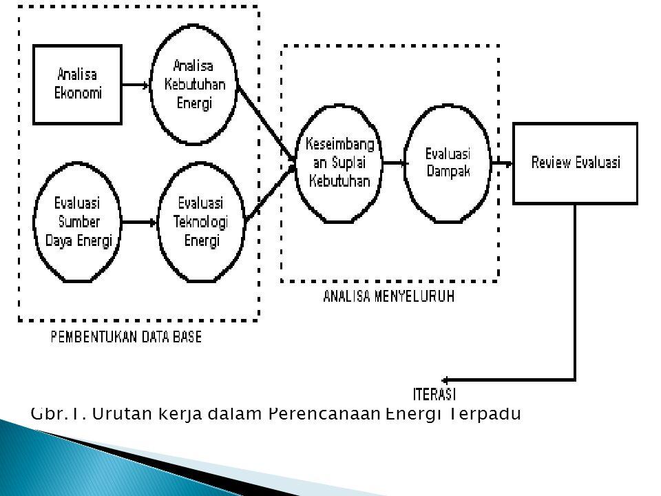 Gbr.1. Urutan kerja dalam Perencanaan Energi Terpadu