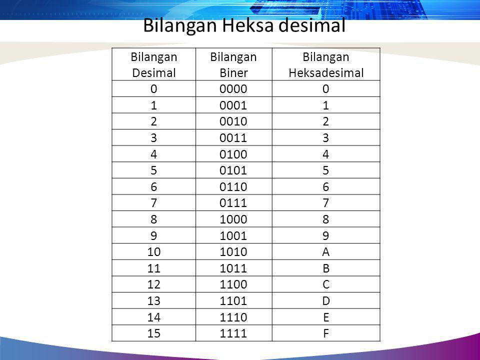 Bilangan Heksa desimal