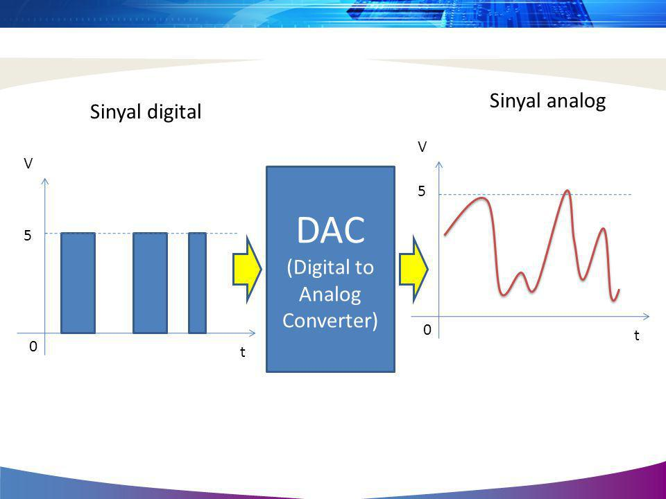 (Digital to Analog Converter)