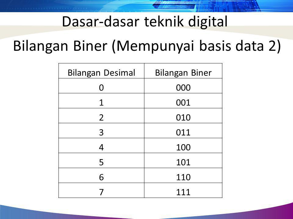 Dasar-dasar teknik digital