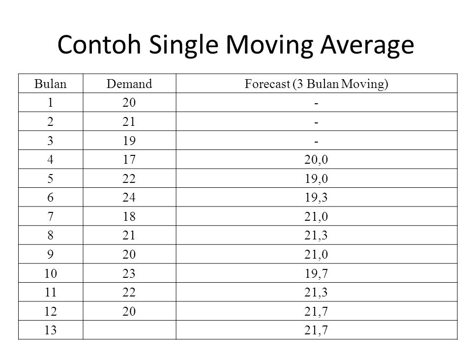 Contoh Single Moving Average