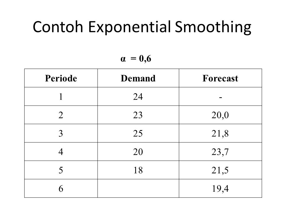 Contoh Exponential Smoothing
