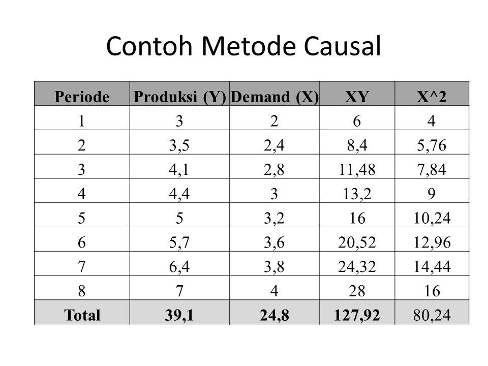 Contoh Metode Causal Periode Produksi (Y) Demand (X) XY X^2 1 3 2 6 4