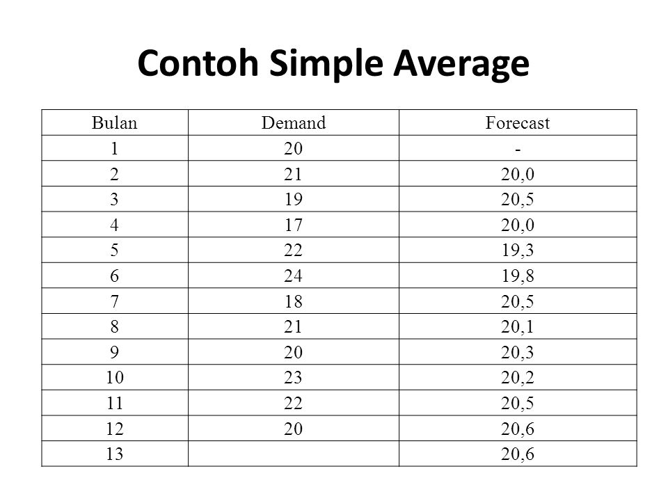 Contoh Simple Average Bulan Demand Forecast , ,5