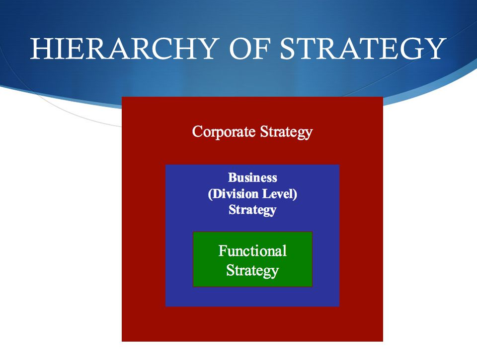 HIERARCHY OF STRATEGY