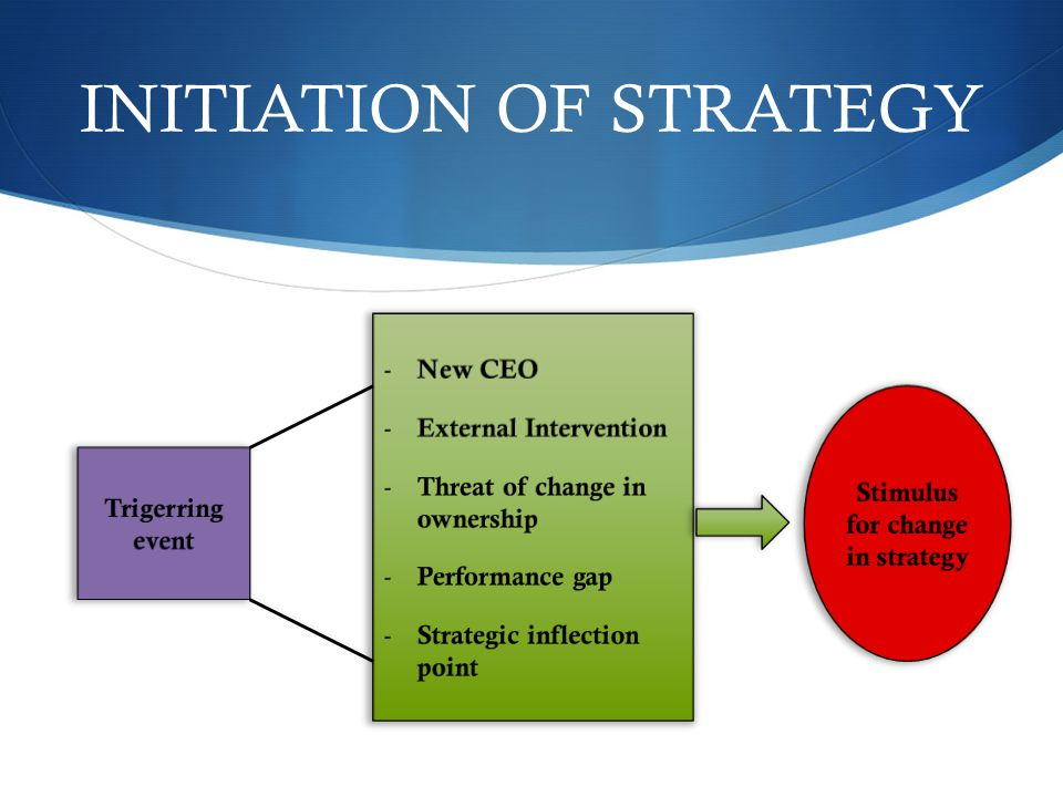 INITIATION OF STRATEGY