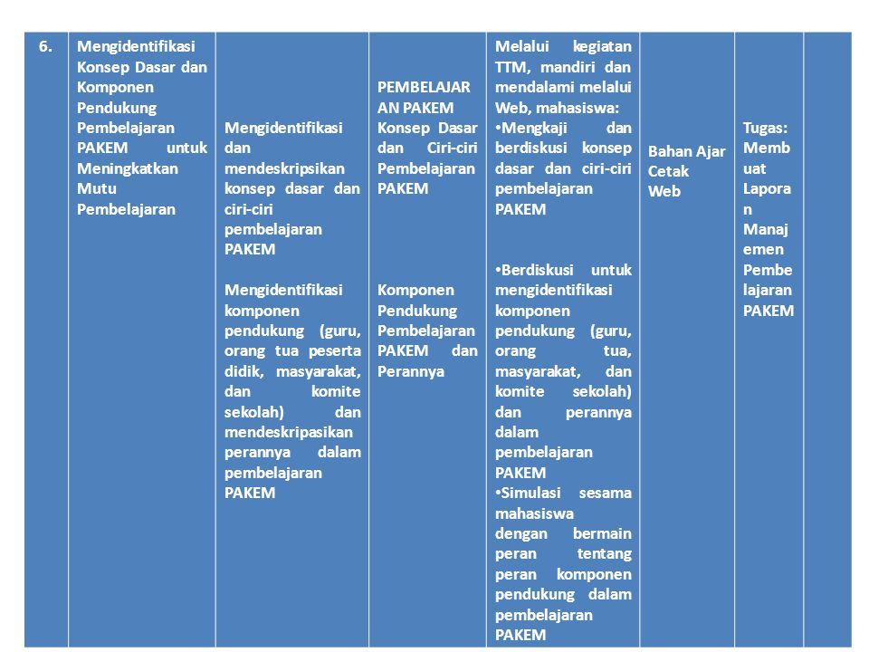 6. Mengidentifikasi Konsep Dasar dan Komponen Pendukung Pembelajaran PAKEM untuk Meningkatkan Mutu Pembelajaran.