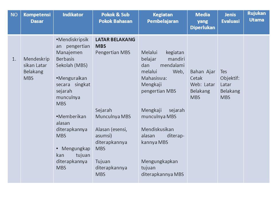 Pokok & Sub Pokok Bahasan Kegiatan Pembelajaran