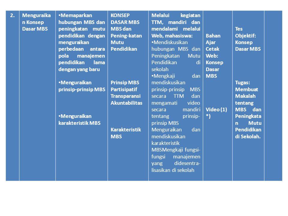 2. Menguraikan Konsep Dasar MBS.