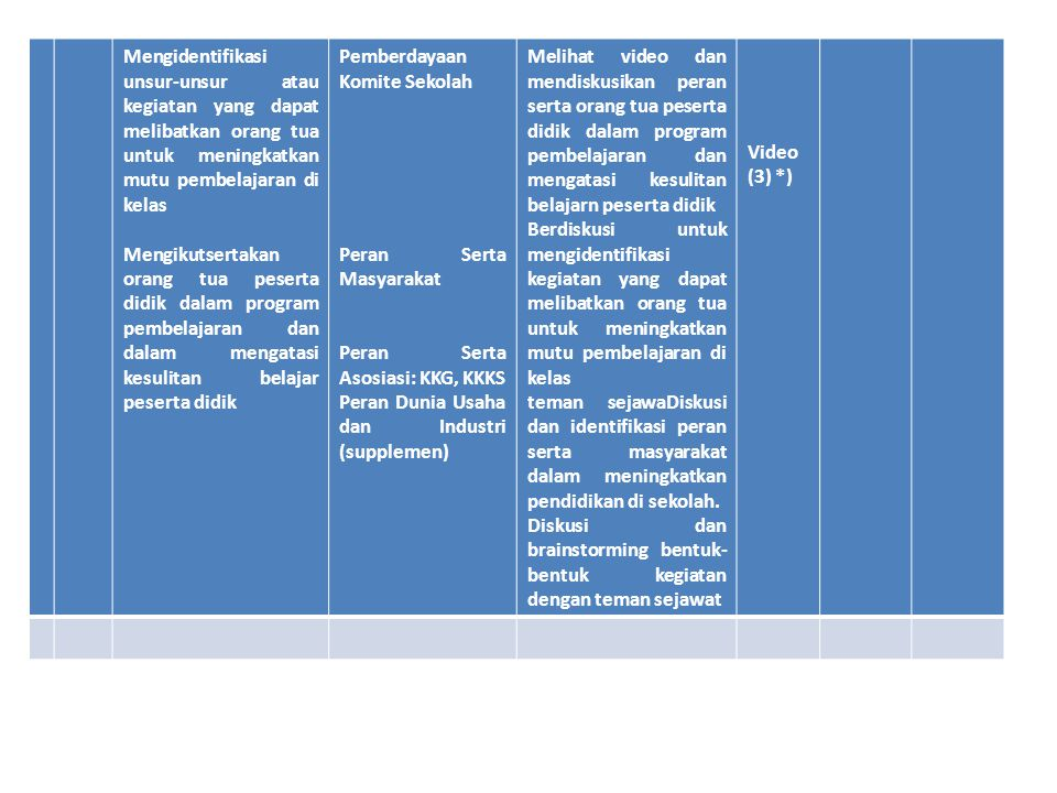 Mengidentifikasi unsur-unsur atau kegiatan yang dapat melibatkan orang tua untuk meningkatkan mutu pembelajaran di kelas